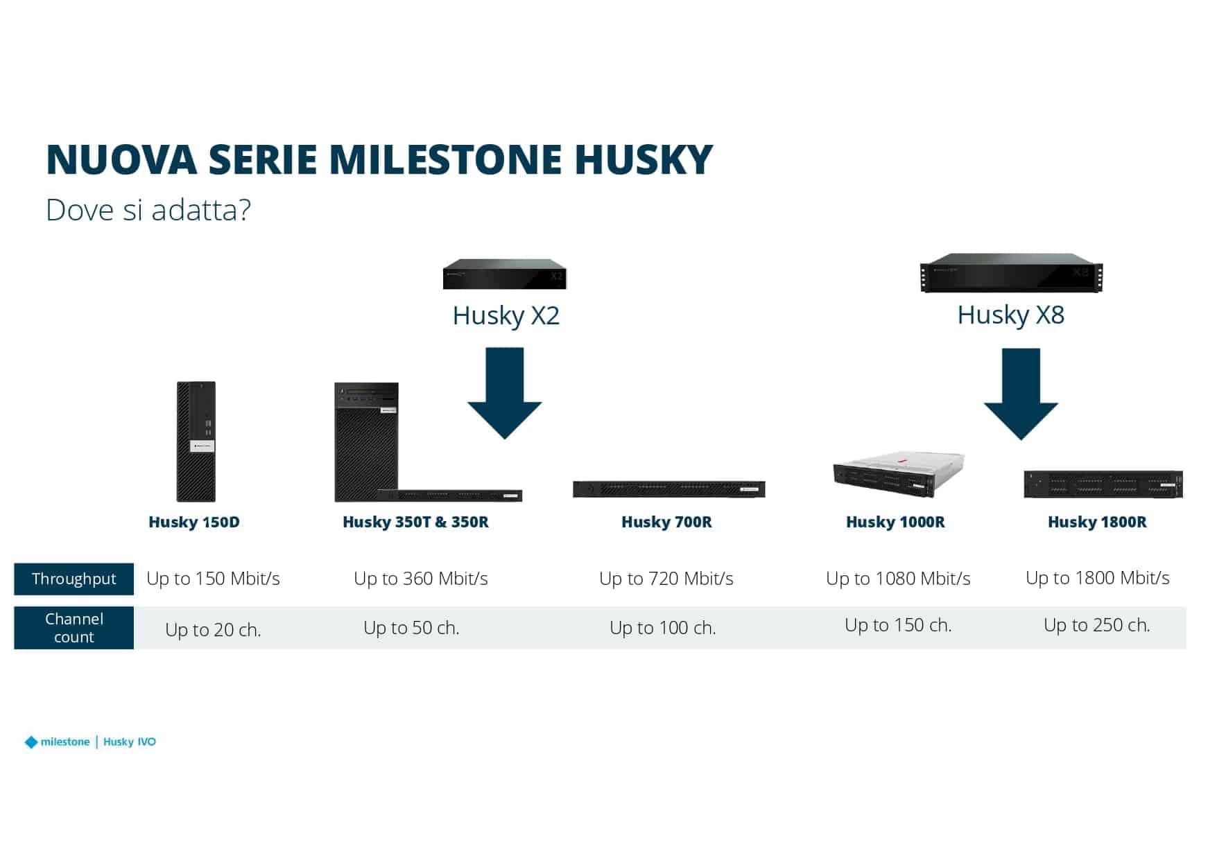New Husky e Licensing - presentazione 14.04.21 ETime_page-0015