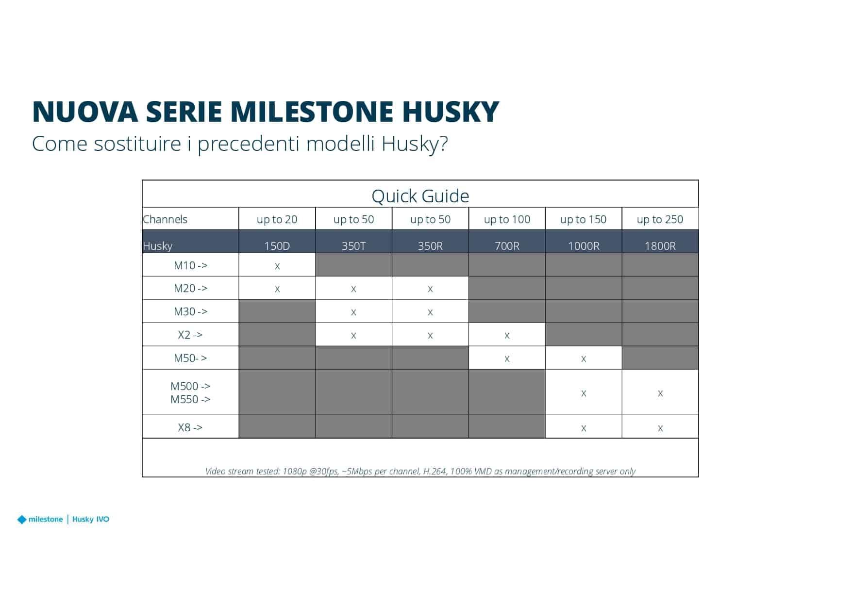 New Husky e Licensing - presentazione 14.04.21 ETime_page-0016